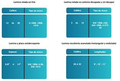 planos tablas